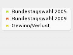 Bundestagswahlergebnis 2009