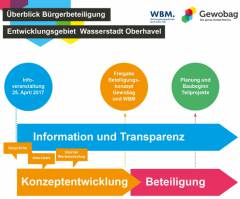 Foto/Grafik © Gewobag Wohnungsbau-Aktiengesellschaft Berlin